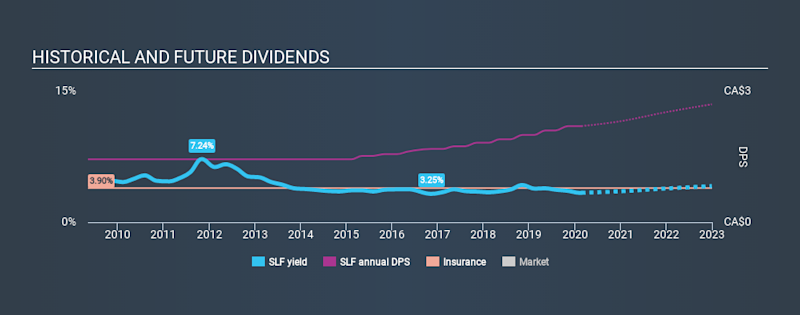 TSX:SLF Historical Dividend Yield, February 23rd 2020