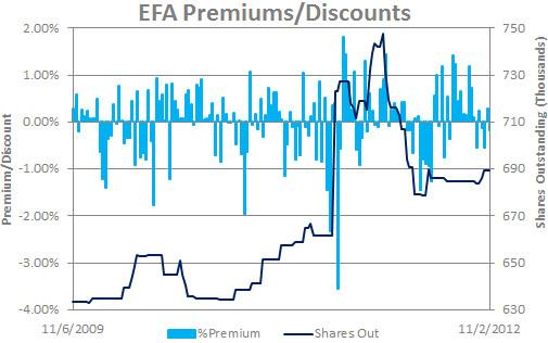 EFA Premiums/Discounts