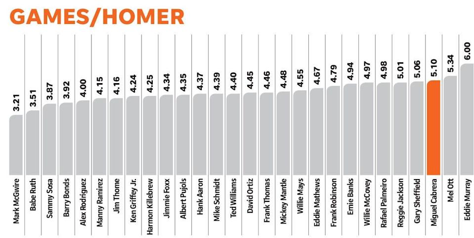 Where Miguel Cabrera ranks among the 28 members of the 500-homer club.