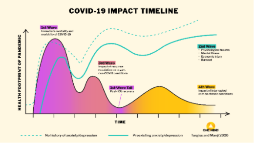 """Mental health is being called the """"parallel pandemic,"""" expected to impact more people and for a longer period of time than the COVID crisis (Credit: One Mind)"""