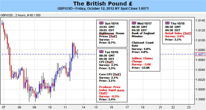 British_Pound_Volatility_Risk_Grows_Ahead_of_Key_Economic_Data_body_Picture_1.png, British Pound Volatility Risk Grows Ahead of Key Economic Data