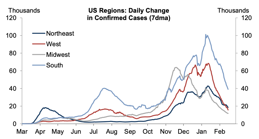 Daily new COVID infections continue to decline across the country. (Source: Goldman Sachs)