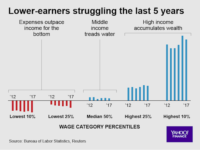 Vulnerability in lower income brackets puts economy at risk