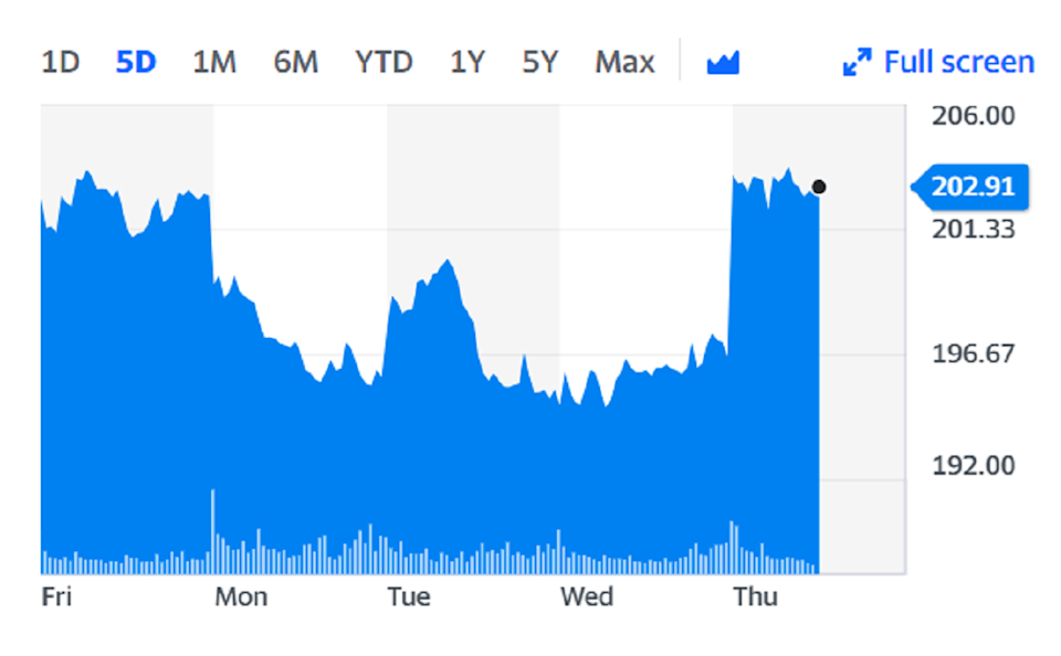 Travel stocks, such as British Airways parent IAG, surged on Thursday on the back of the news. Chart: Yahoo Finance