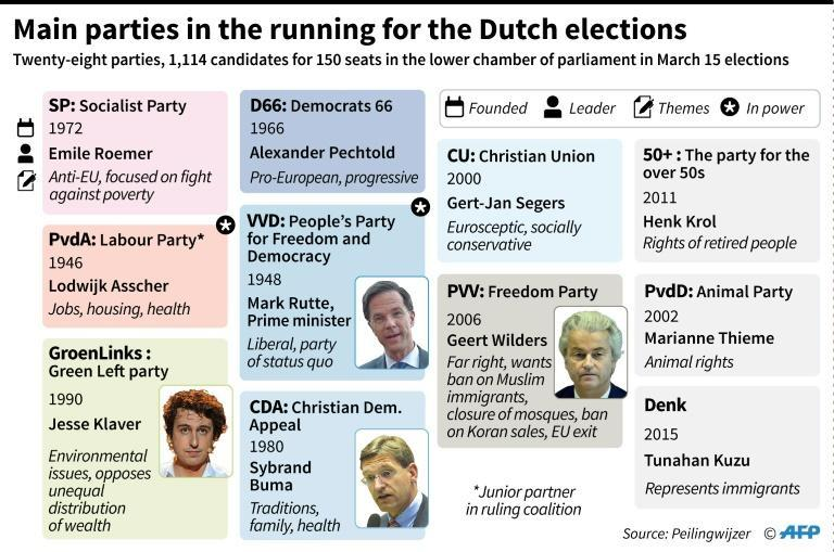 Several parties are contesting the Dutch elections, which could lead to a fragmented coalition