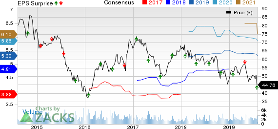 WESCO International, Inc. Price, Consensus and EPS Surprise