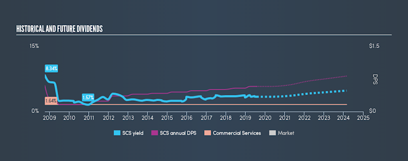 NYSE:SCS Historical Dividend Yield, July 29th 2019