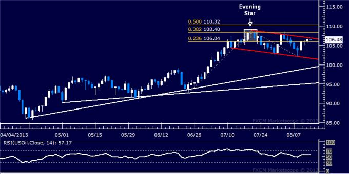 Forex_US_Dollar_Finds_a_Lifeline_SP_500_Treading_Water_at_1700_body_Picture_8.png, US Dollar Finds a Lifeline, S&P 500 Treading Water at 1700