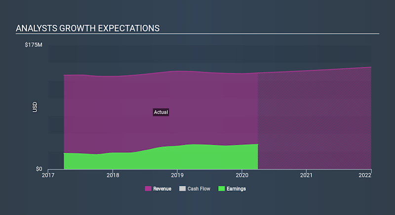 NasdaqGS:MSEX Past and Future Earnings May 9th 2020