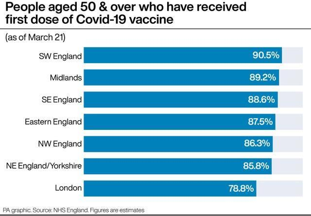 People aged 50 & over who have received first dose of Covid-19 vaccine