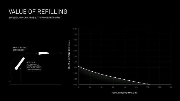 spacex bfr project musk slide 13