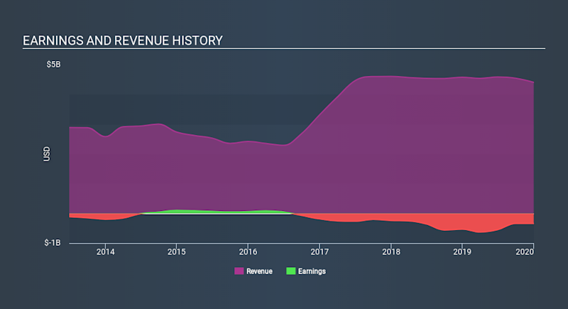NYSE:DBD Income Statement April 15th 2020
