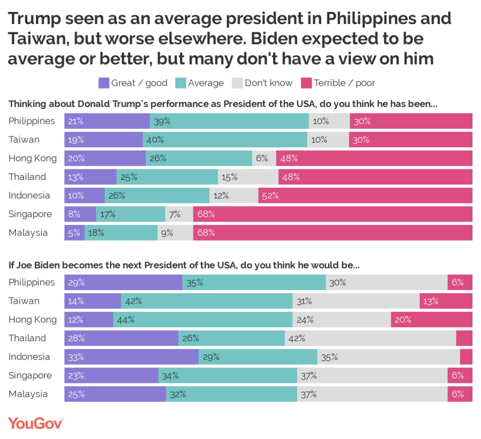(SOURCE: YouGov)