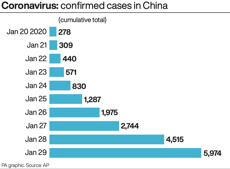 Confirmed cases of coronavirus in China (PA)