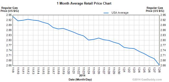 How Gas Prices Could Affect The Value Of Your Home