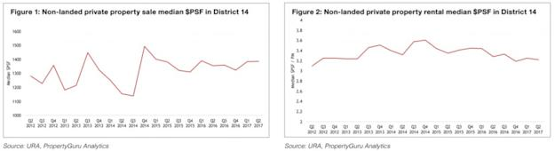 Median sale and rental prices D14