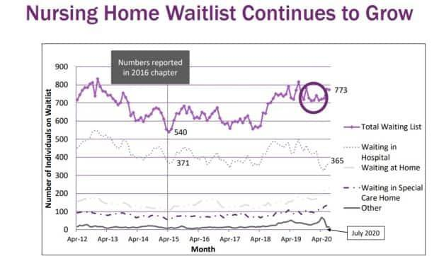 This graph from the auditor general shows about half of all seniors on the waiting list for a nursing home are waiting in a hospital.