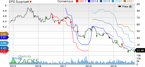 Mednax, Inc Price, Consensus and EPS Surprise