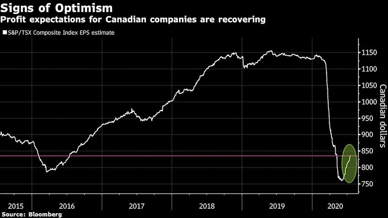 Impending Profit Gloom Has Canada Investors Asking What's Next