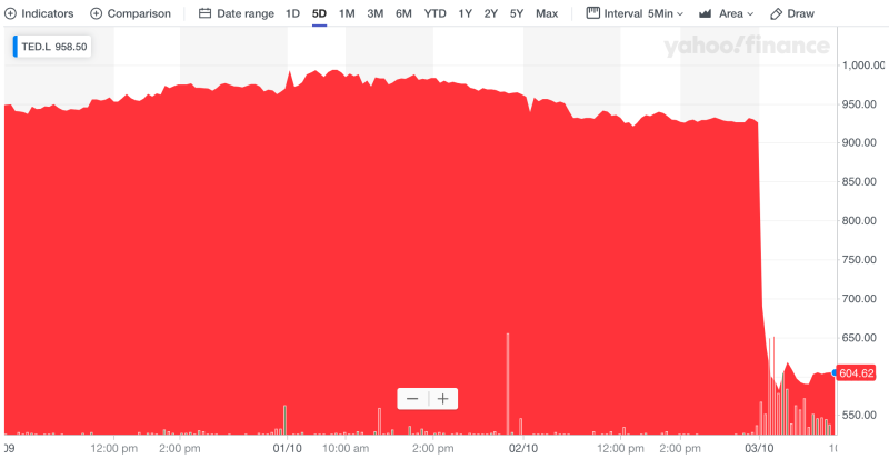 Ted Baker's share price collapsed on Thursday. Photo: Yahoo Finance UK