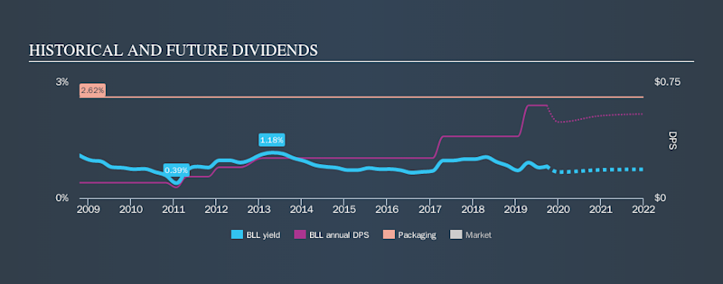NYSE:BLL Historical Dividend Yield, September 28th 2019