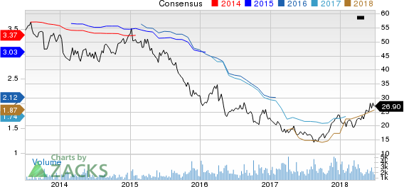 Top Ranked Momentum Stocks to Buy for July 2nd