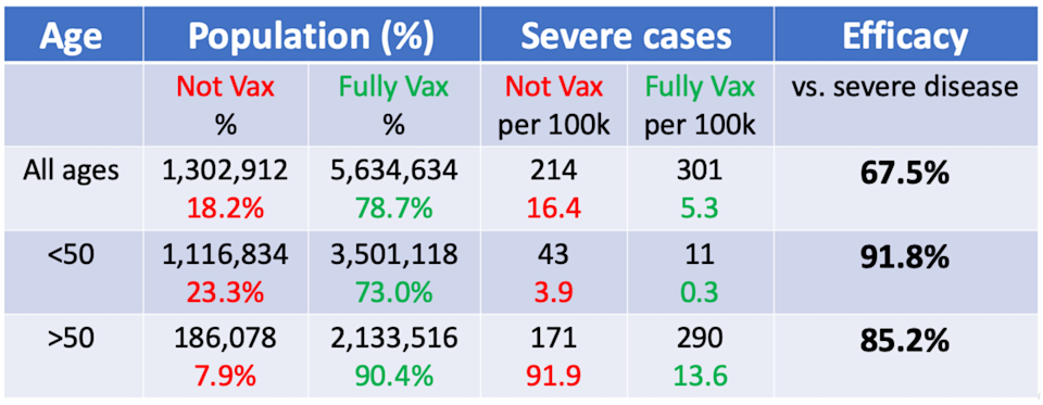 """<span class=""""attribution""""><a class=""""link rapid-noclick-resp"""" href=""""https://www.covid-datascience.com/post/israeli-data-how-can-efficacy-vs-severe-disease-be-strong-when-60-of-hospitalized-are-vaccinated"""" rel=""""nofollow noopener"""" target=""""_blank"""" data-ylk=""""slk:Jeffrey Morris"""">Jeffrey Morris</a></span>"""