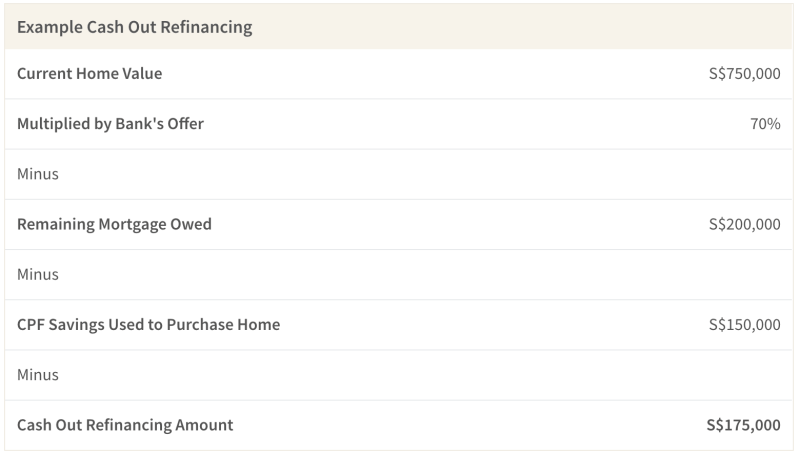 Example Cash Out Refinancing