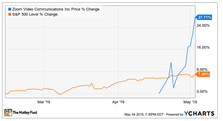 A stock chart showing Zoom stock rising fast and outperforming the S&P 500