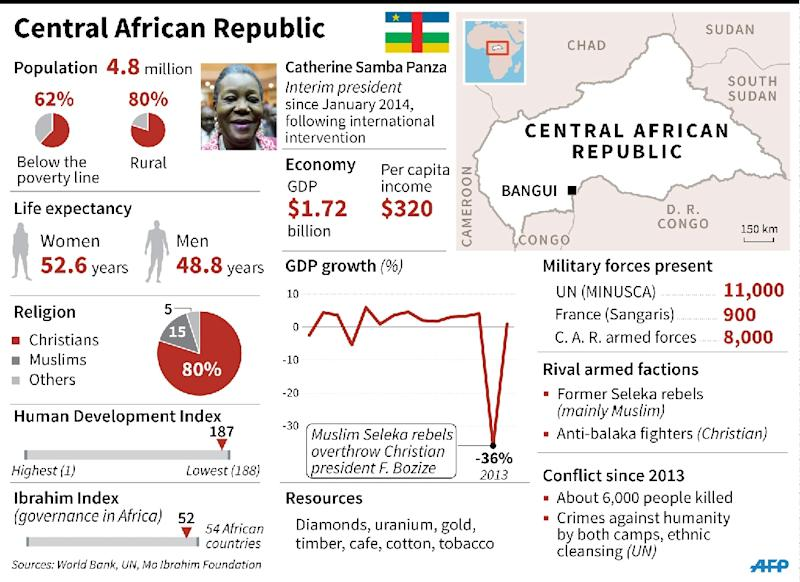 Factfile on the Central African Republic. 135 x 98 mm (AFP Photo/Elia VAISSIERE)