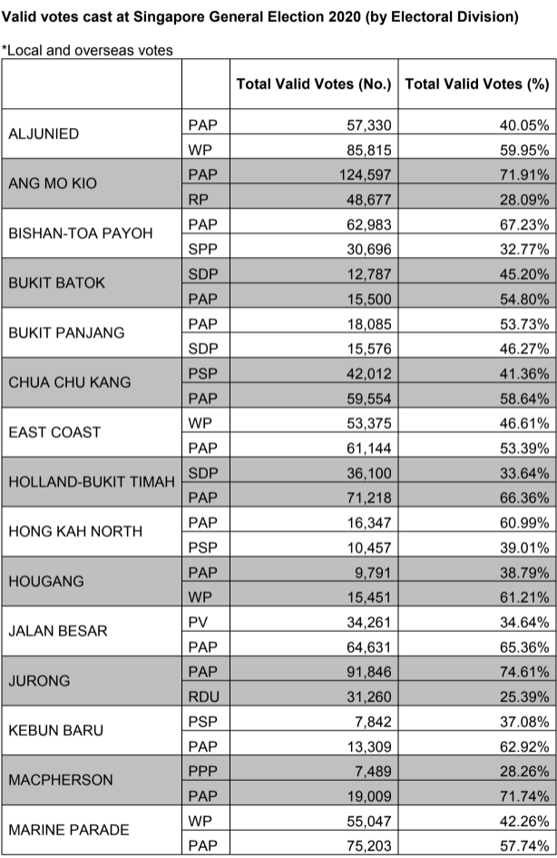 Total valid votes cast for the constituencies from Aljunied GRC to Marine Parade at the 2020 Generation Election. (TABLE: Elections Department)