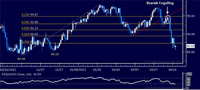 Forex_Dollar_Eyes_Resistance_as_SP_500_Sinks_Back_to_Key_Support_body_Picture_1.png, Dollar Eyes Resistance as S&P 500 Sinks Back to Key Support
