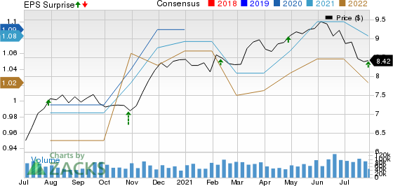 Annaly Capital Management Inc Price, Consensus and BPA Surprise