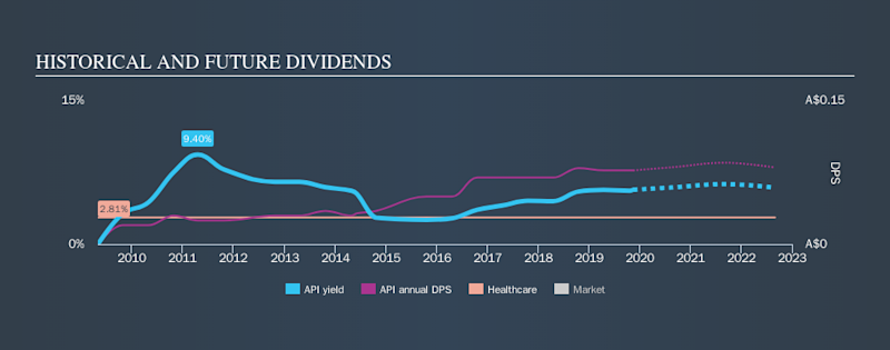 ASX:API Historical Dividend Yield, November 15th 2019