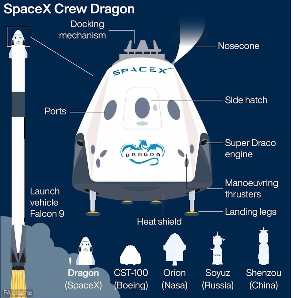 SCIENCE SpaceX (PA Graphics)