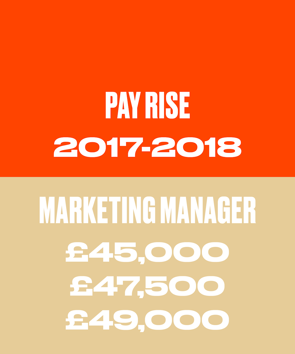 In 2017 I was given a raise to £45,000. This rose to £47,500 in early 2018 and £49,000 in late 2018, all as raises in the same role. I'd been unhappy with my salary for a while and was not-so-subtly looking elsewhere. There was some chat in my company about salaries (to which I listened but didn't contribute) and I knew I was paid much less than others of a similar seniority. Because they didn't like the salary chat, my employer undertook a company-wide salary review, benchmarking us all against the market, and restructured salaries. Some people took cuts (and most of them quit pretty rapidly) but I got a chunky raise plus confirmation of further increases in the next 12 months, and a drunken apology from the then-new HR director, who said she couldn't believe how badly underpaid I was compared to others in my team and how sorry she was that her predecessor had allowed that to happen.