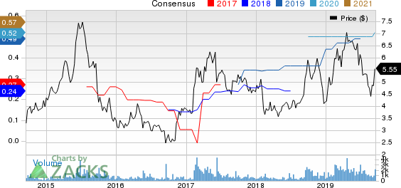 Radiant Logistics, Inc. Price and Consensus
