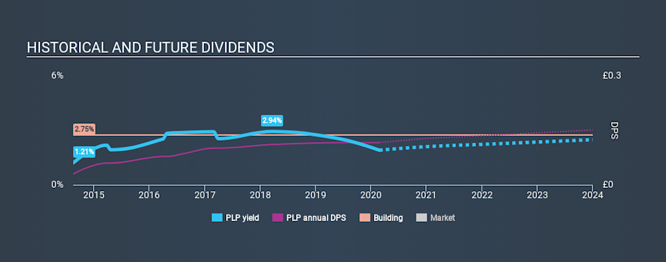 LSE:PLP Historical Dividend Yield, February 25th 2020