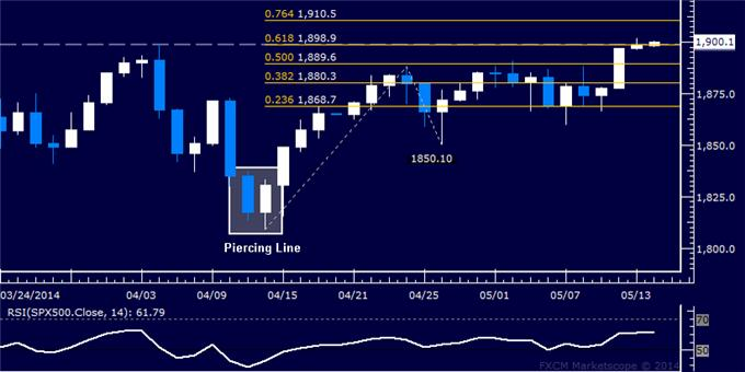 US Dollar Tests Trend-Defining Resistance, Crude Oil Launches Rebound