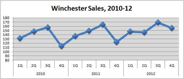 Winchester Sales