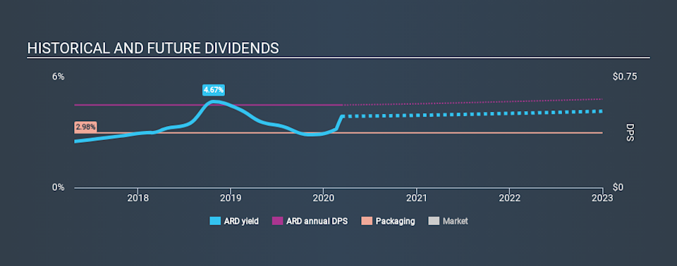 NYSE:ARD Historical Dividend Yield, March 12th 2020
