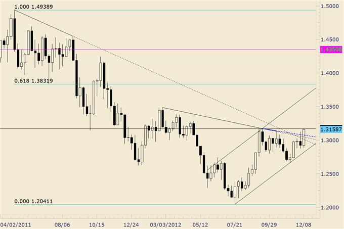 Forex_Analysis_Euro_Completes_Year_Long_Bullish_Base_body_eurusd.png, Forex Analysis: Euro Completes Year Long Bullish Base