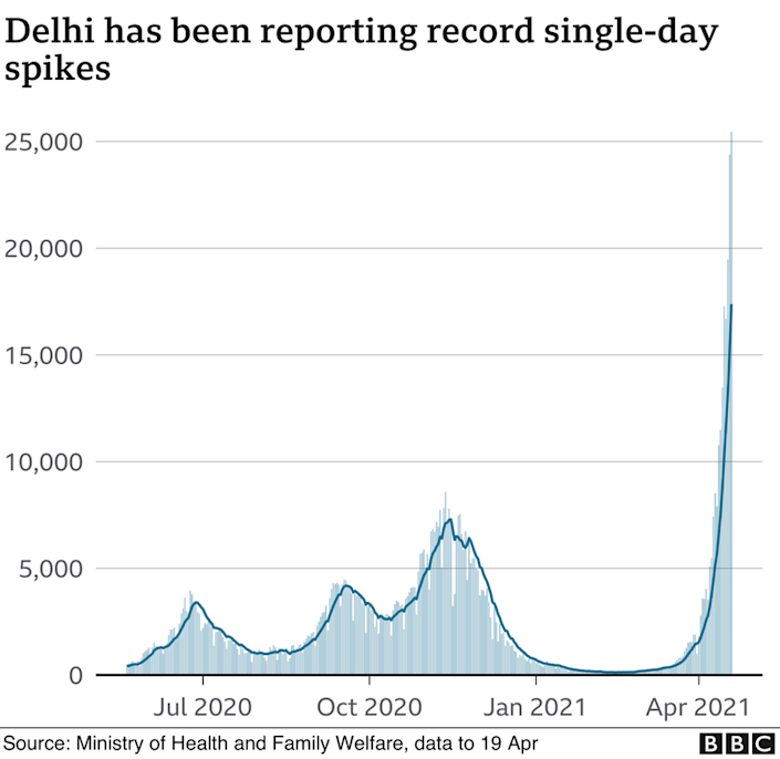 Chart showing Delhi has been reporting record single-day spikes.