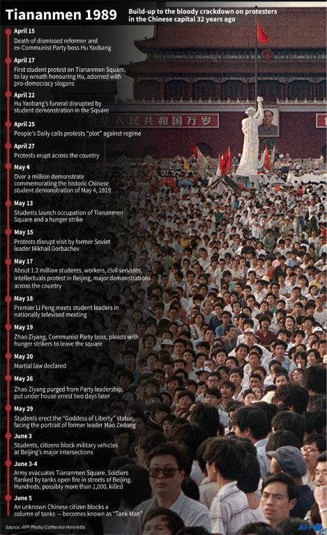 Timeline of events leading up to the deadly crackdown in China against protesters in Beijing's Tiananmen Square in 1989
