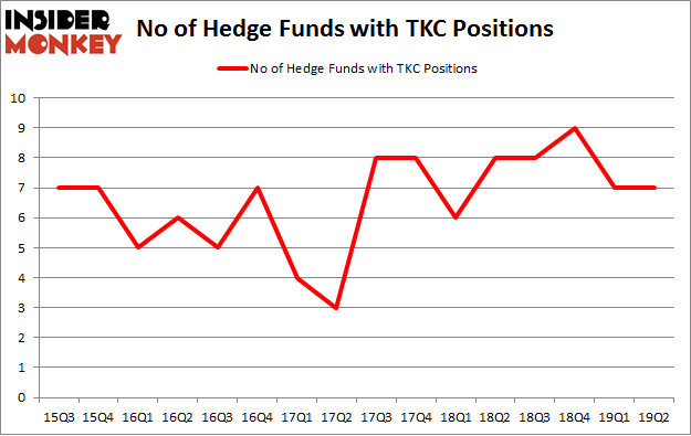 No of Hedge Funds with TKC Positions
