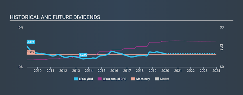 NasdaqGS:LECO Historical Dividend Yield, January 2nd 2020