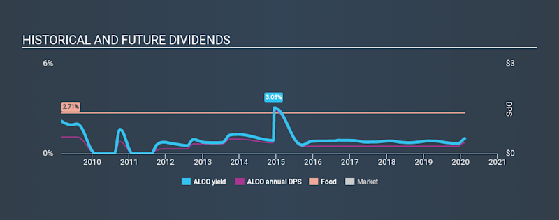 NasdaqGS:ALCO Historical Dividend Yield, February 11th 2020