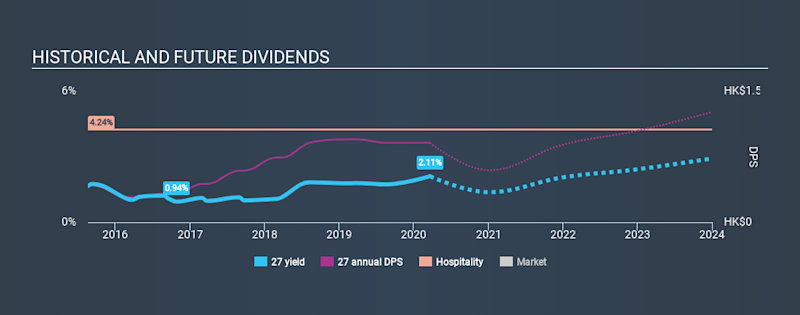 SEHK:27 Historical Dividend Yield, March 20th 2020