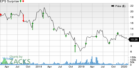 Coty Inc. Price and EPS Surprise