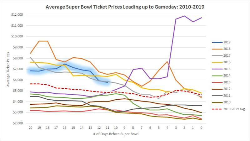 Super Bowl ticket prices on TickPick in the days leading up to the game, since 2010. 2015 (purple) was an anomaly; 2019 data (highlighted blue) is through Jan. 23, 2019.